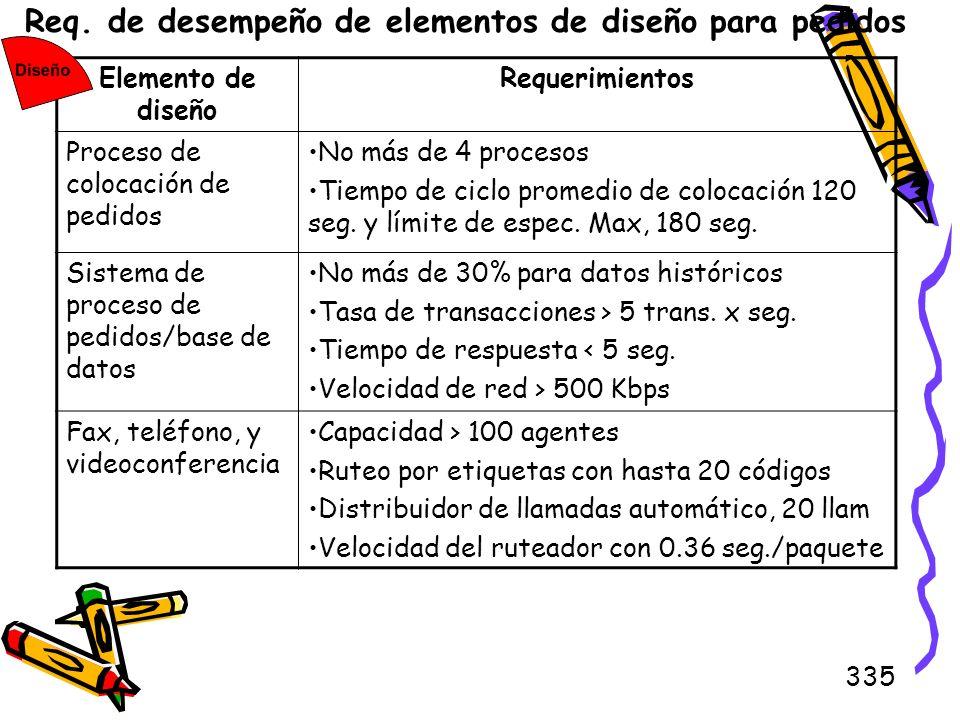 335 Req. de desempeño de elementos de diseño para pedidos Elemento de diseño Requerimientos Proceso de colocación de pedidos No más de 4 procesos Tiem
