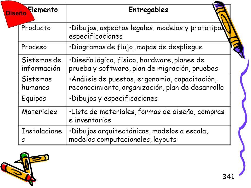 341 ElementoEntregables ProductoDibujos, aspectos legales, modelos y prototipos, especificaciones ProcesoDiagramas de flujo, mapas de despliegue Siste