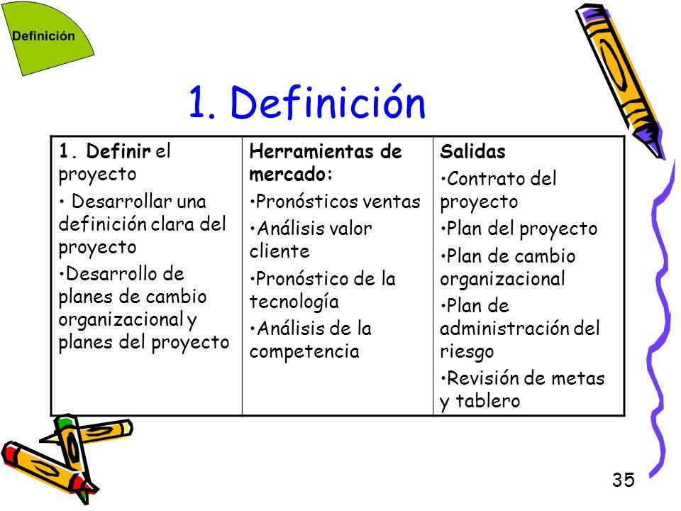 35 1. Definición 1. Definir el proyecto Desarrollar una definición clara del proyecto Desarrollo de planes de cambio organizacional y planes del proye