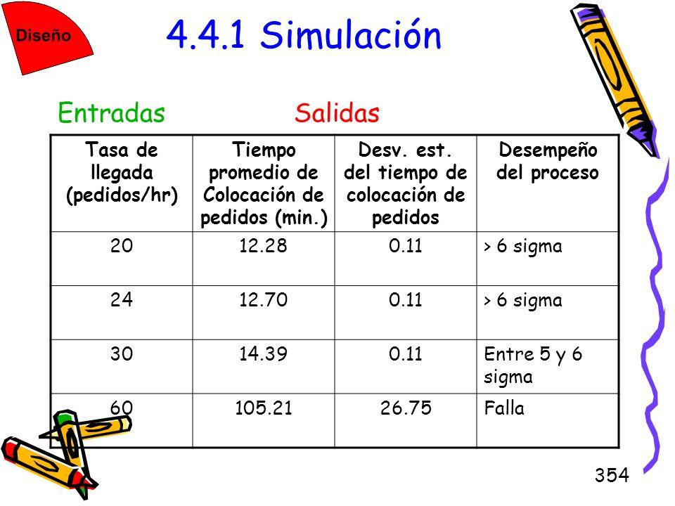 354 4.4.1 Simulación Tasa de llegada (pedidos/hr) Tiempo promedio de Colocación de pedidos (min.) Desv. est. del tiempo de colocación de pedidos Desem
