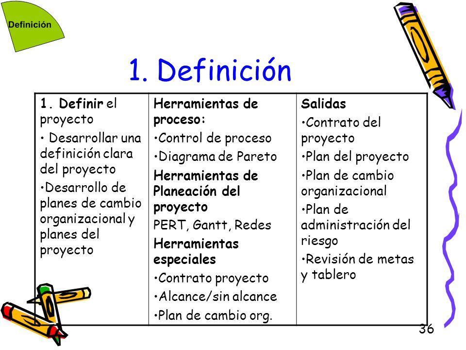 36 1. Definición 1. Definir el proyecto Desarrollar una definición clara del proyecto Desarrollo de planes de cambio organizacional y planes del proye