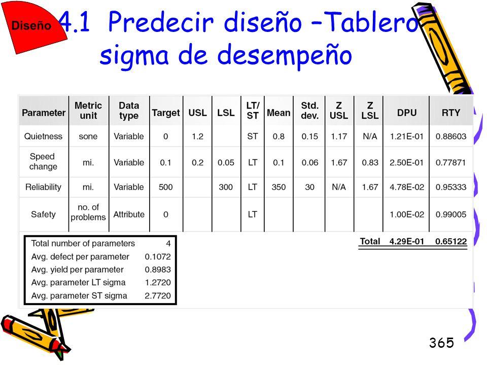 365 4.4.1 Predecir diseño –Tablero sigma de desempeño