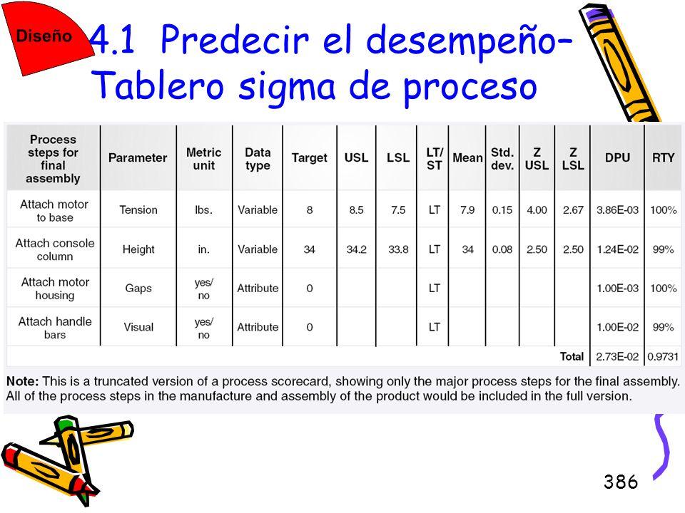 386 4.4.1 Predecir el desempeño– Tablero sigma de proceso