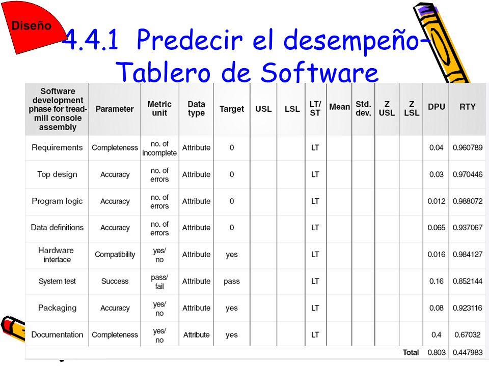 393 4.4.1 Predecir el desempeño– Tablero de Software