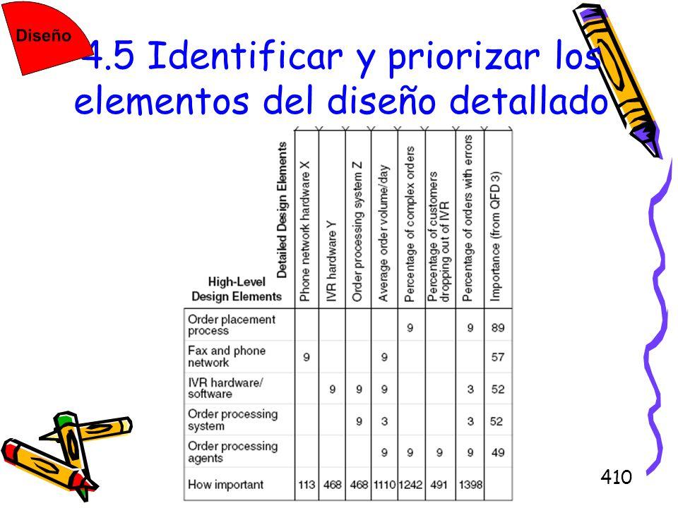 410 4.5 Identificar y priorizar los elementos del diseño detallado