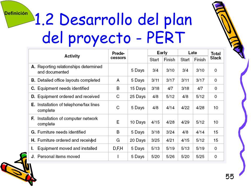 55 1.2 Desarrollo del plan del proyecto - PERT
