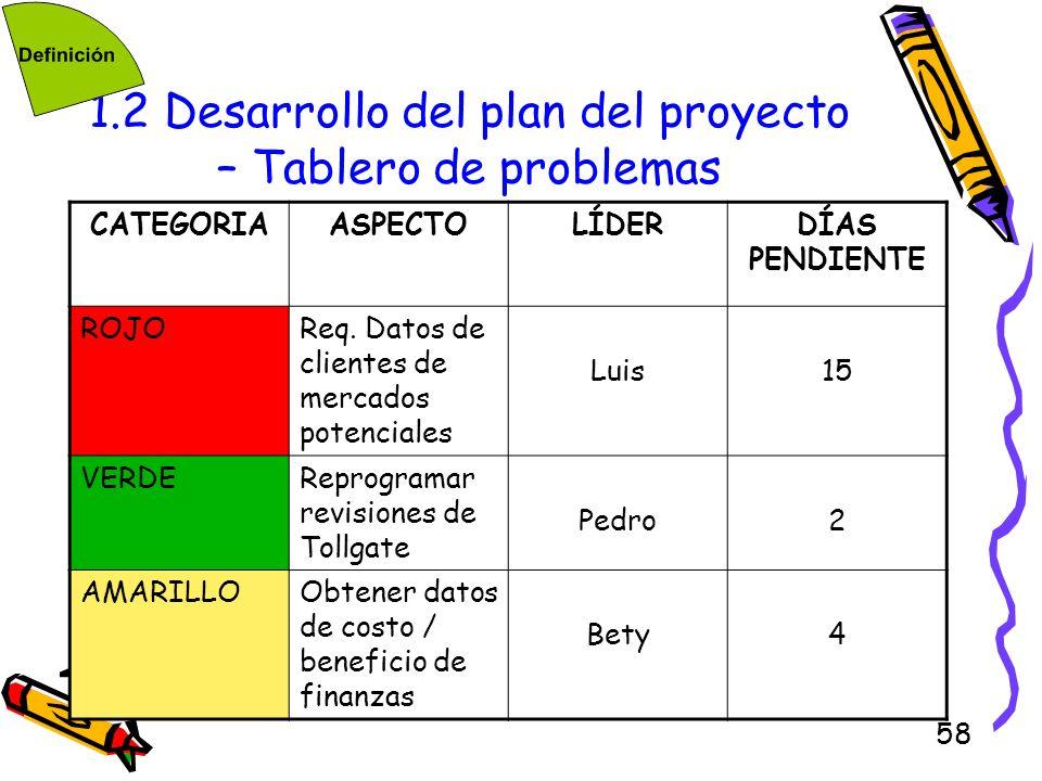 58 1.2 Desarrollo del plan del proyecto – Tablero de problemas CATEGORIAASPECTOLÍDERDÍAS PENDIENTE ROJOReq. Datos de clientes de mercados potenciales