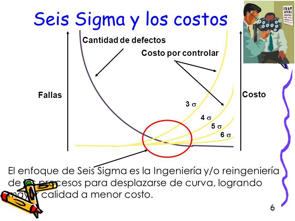 6 Seis Sigma y los costos Fallas Costo Cantidad de defectos Costo por controlar 3 4 5 6 El enfoque de Seis Sigma es la Ingeniería y/o reingeniería de