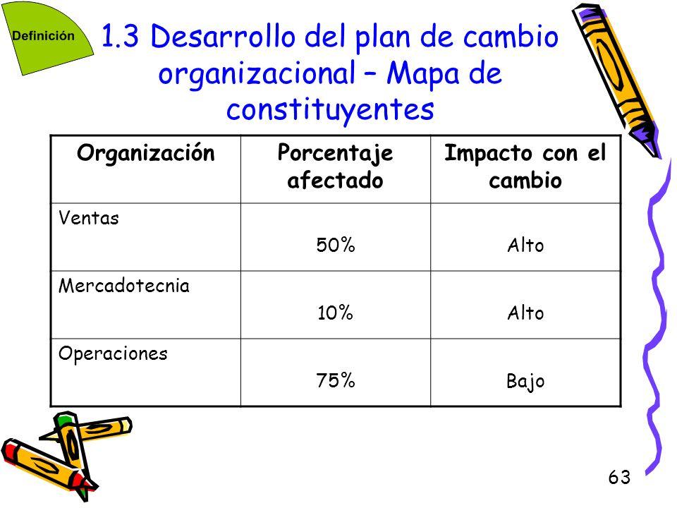 63 1.3 Desarrollo del plan de cambio organizacional – Mapa de constituyentes OrganizaciónPorcentaje afectado Impacto con el cambio Ventas 50%Alto Merc