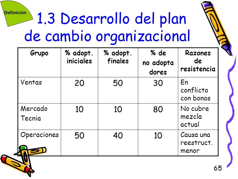 65 1.3 Desarrollo del plan de cambio organizacional Grupo% adopt. iniciales % adopt. finales % de no adopta dores Razones de resistencia Ventas 205030