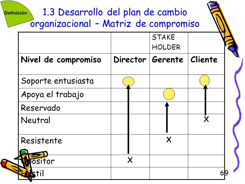 69 1.3 Desarrollo del plan de cambio organizacional – Matriz de compromiso STAKE HOLDER Nivel de compromisoDirectorGerenteCliente Soporte entusiasta A