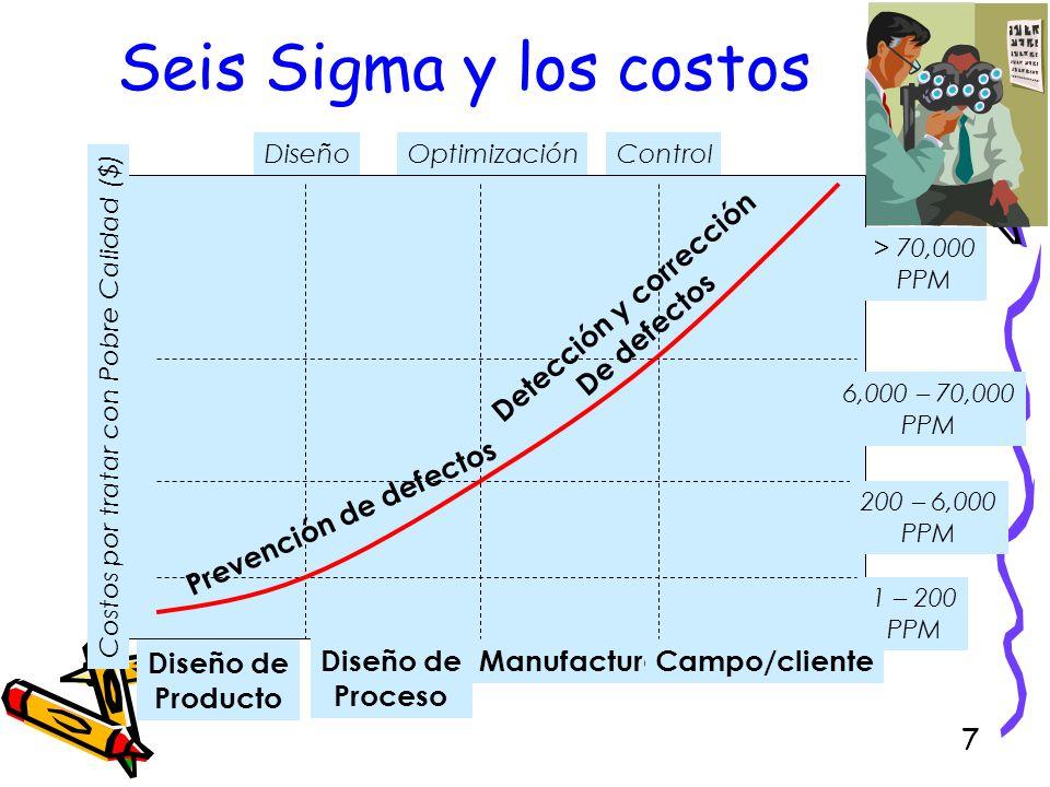 7 Seis Sigma y los costos Diseño de Producto Diseño de Proceso ManufacturaCampo/cliente Diseño Optimización 1 – 200 PPM 200 – 6,000 PPM 6,000 – 70,000