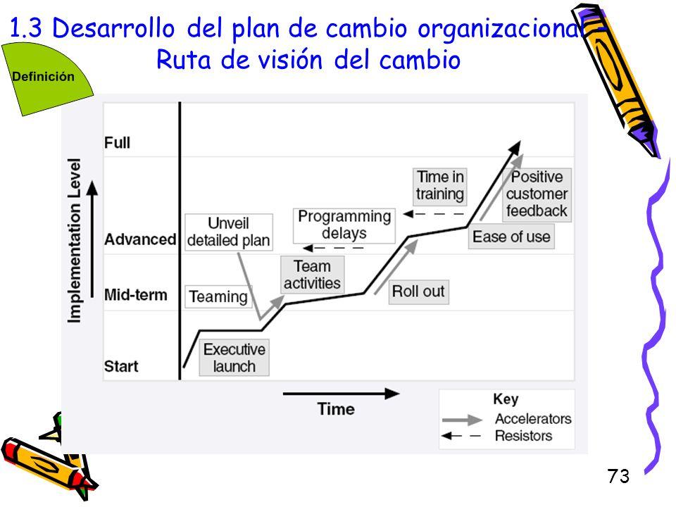 73 1.3 Desarrollo del plan de cambio organizacional – Ruta de visión del cambio