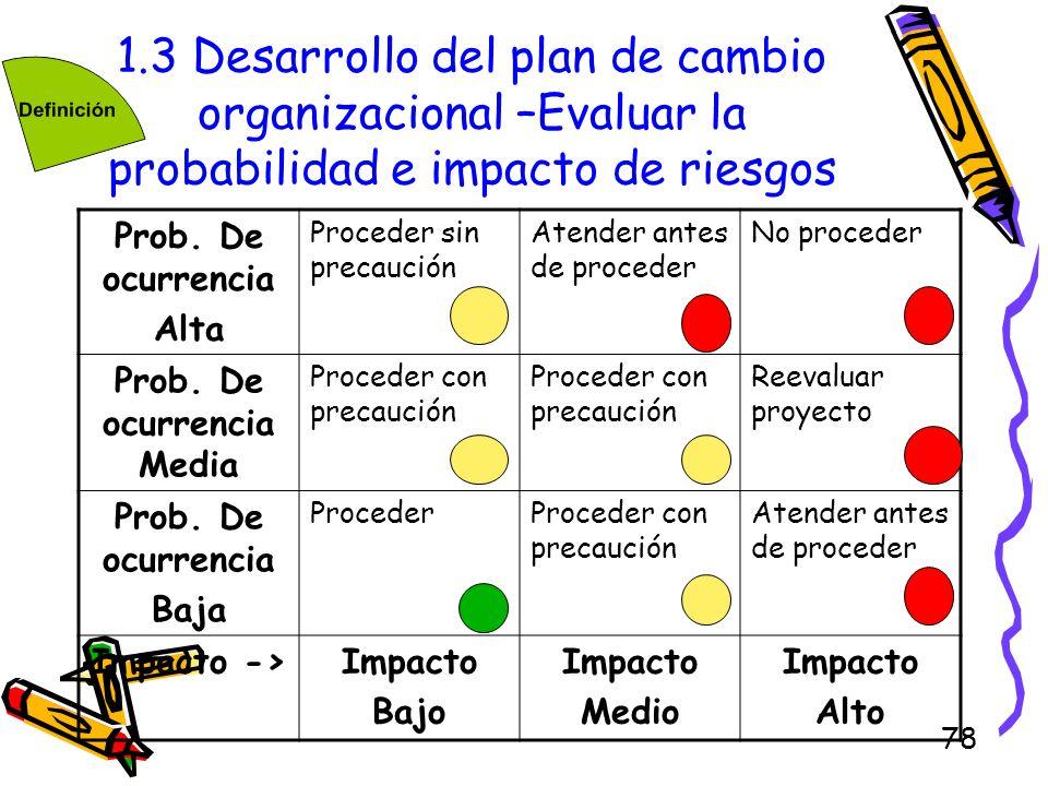 78 1.3 Desarrollo del plan de cambio organizacional –Evaluar la probabilidad e impacto de riesgos Prob. De ocurrencia Alta Proceder sin precaución Ate