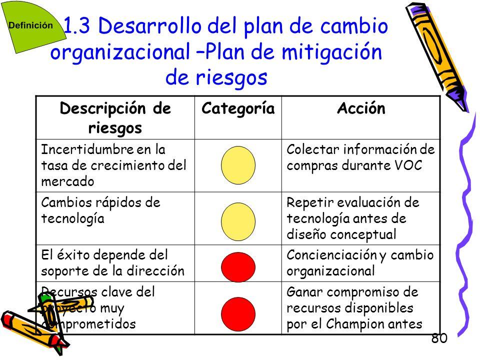 80 1.3 Desarrollo del plan de cambio organizacional –Plan de mitigación de riesgos Descripción de riesgos CategoríaAcción Incertidumbre en la tasa de