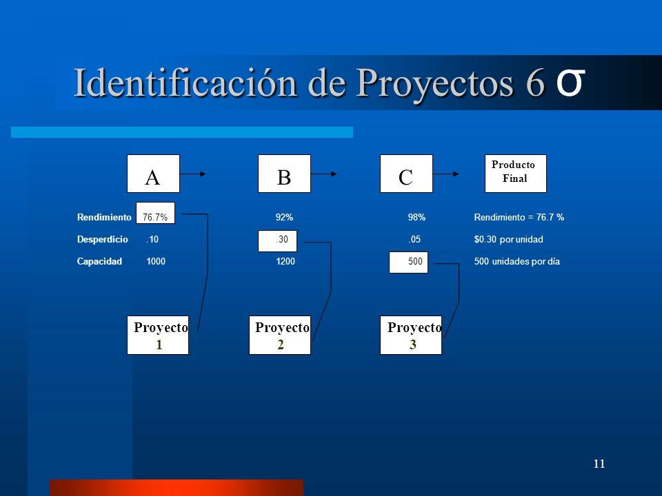 11 A B C Producto Final Proyecto 1 Proyecto 2 Proyecto 3 ABC Rendimiento 76.7% 92%98% Rendimiento = 76.7 % Desperdicio.10.30.05 $0.30 por unidad Capac