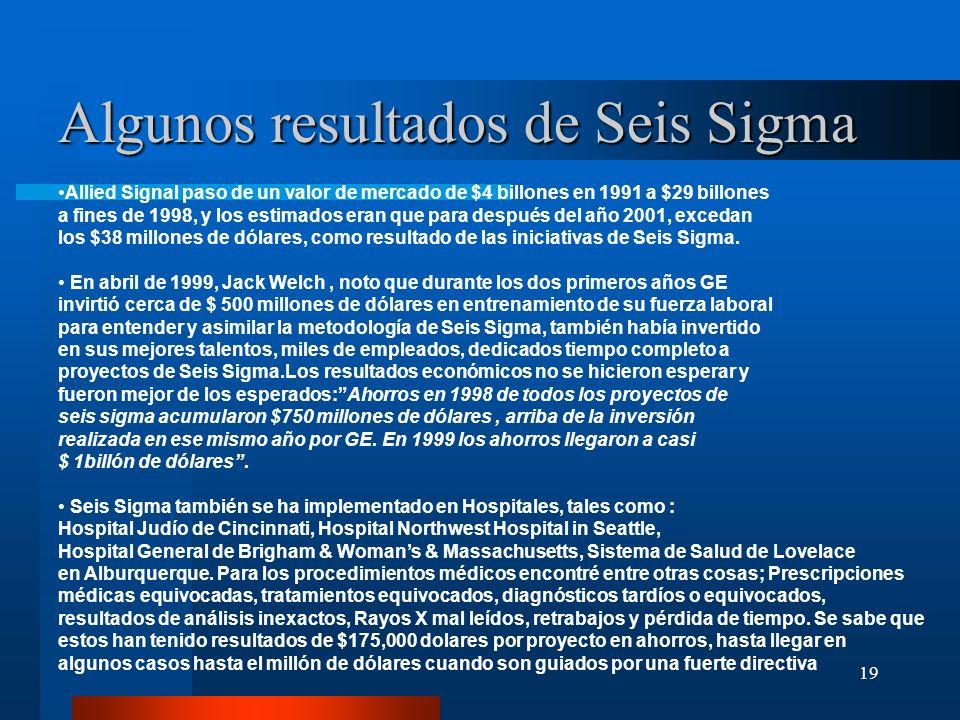 19 Algunos resultados de Seis Sigma Allied Signal paso de un valor de mercado de $4 billones en 1991 a $29 billones a fines de 1998, y los estimados e