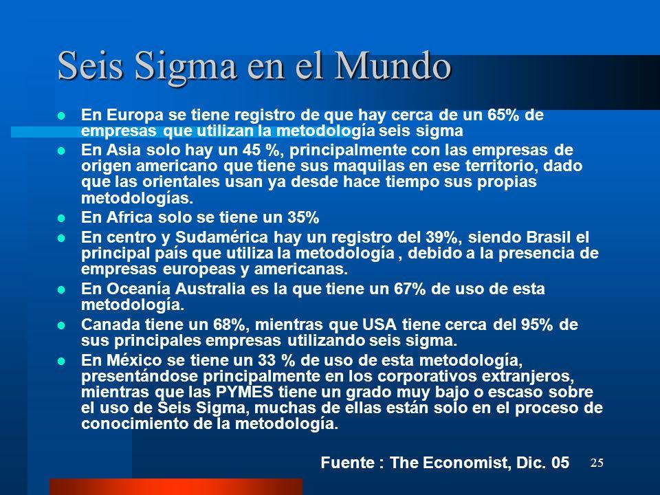 25 Seis Sigma en el Mundo En Europa se tiene registro de que hay cerca de un 65% de empresas que utilizan la metodología seis sigma En Asia solo hay u