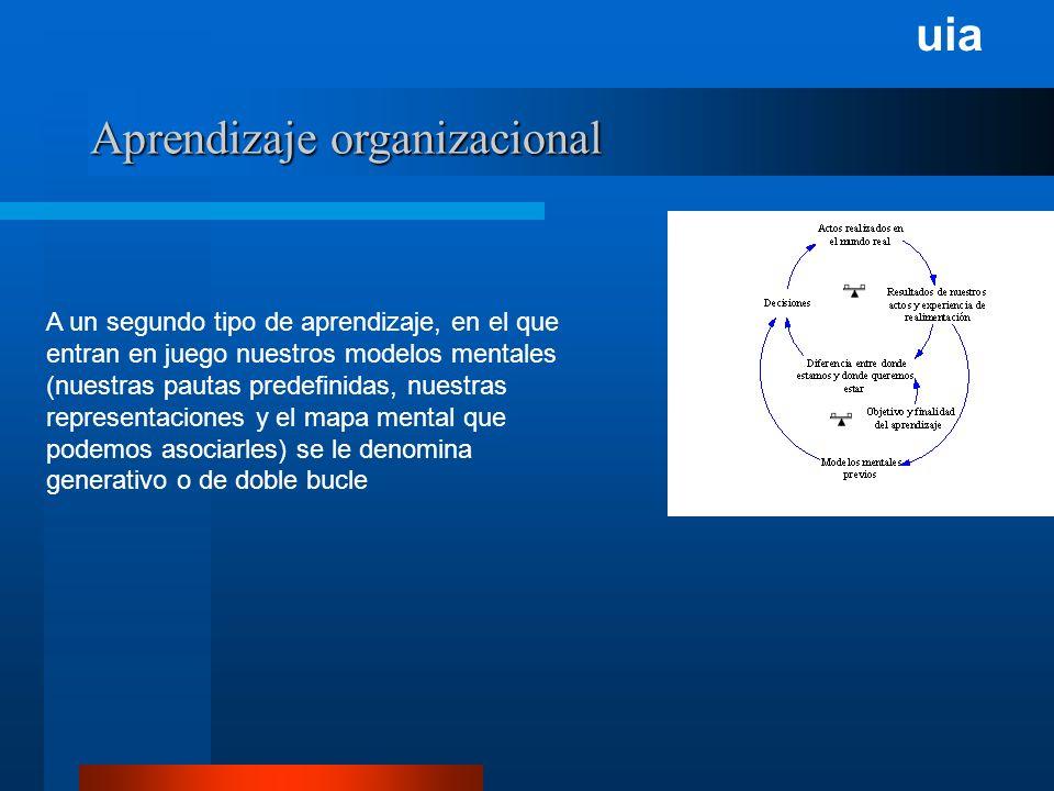 uia Aprendizaje organizacional A un segundo tipo de aprendizaje, en el que entran en juego nuestros modelos mentales (nuestras pautas predefinidas, nuestras representaciones y el mapa mental que podemos asociarles) se le denomina generativo o de doble bucle