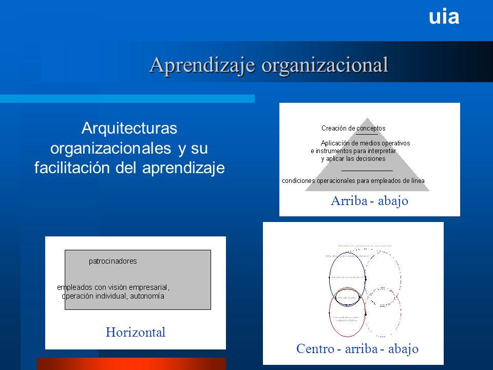 uia Aprendizaje organizacional Arquitecturas organizacionales y su facilitación del aprendizaje Arriba - abajo Horizontal Centro - arriba - abajo