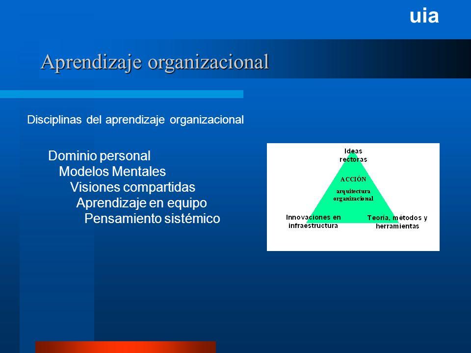 uia Aprendizaje organizacional Disciplinas del aprendizaje organizacional Dominio personal Modelos Mentales Visiones compartidas Aprendizaje en equipo Pensamiento sistémico