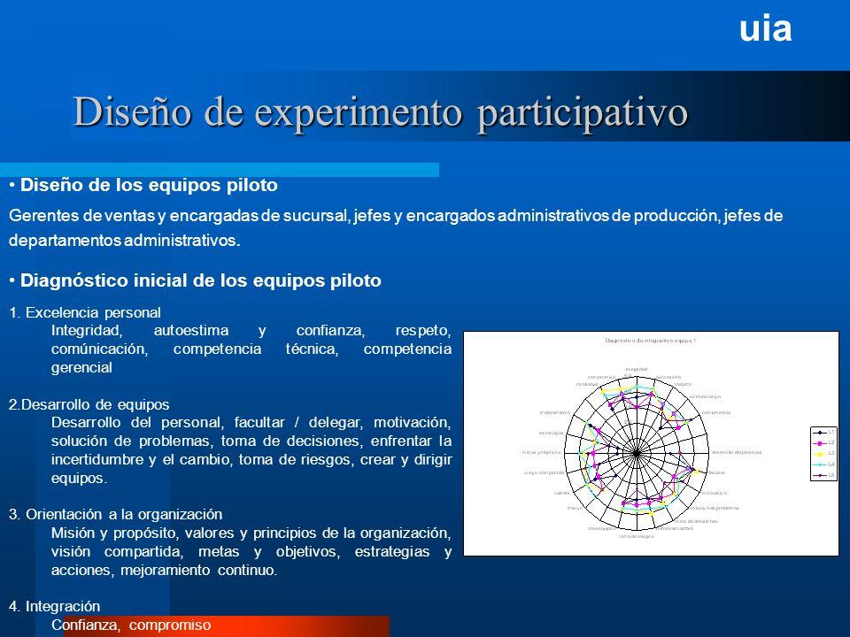uia Diseño de experimento participativo Diagnóstico inicial de los equipos piloto 1.