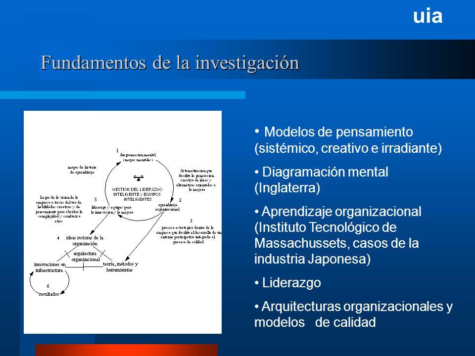 uia Fundamentos de la investigación Modelos de pensamiento (sistémico, creativo e irradiante) Diagramación mental (Inglaterra) Aprendizaje organizacional (Instituto Tecnológico de Massachussets, casos de la industria Japonesa) Liderazgo Arquitecturas organizacionales y modelos de calidad