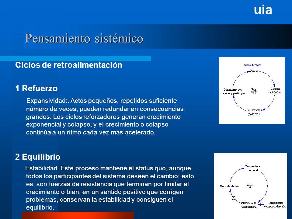 uia Pensamiento sistémico Ciclos de retroalimentación 1 Refuerzo Expansividad:.