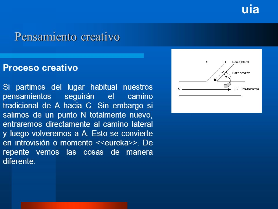 uia Pensamiento creativo 1 Proceso creativo Si partimos del lugar habitual nuestros pensamientos seguirán el camino tradicional de A hacia C.