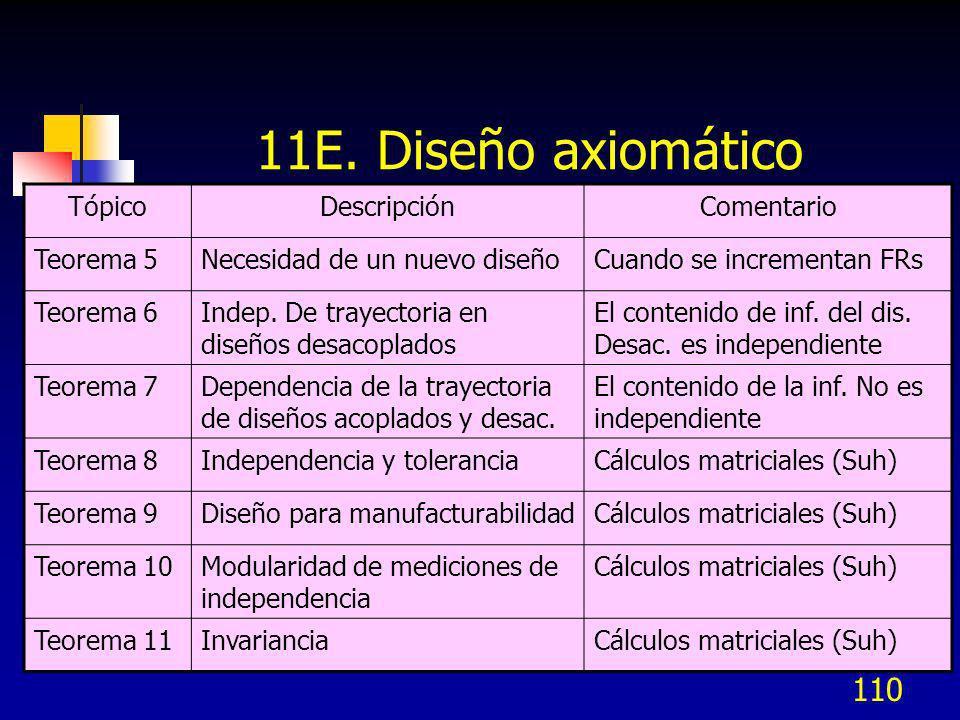 110 11E. Diseño axiomático TópicoDescripciónComentario Teorema 5Necesidad de un nuevo diseñoCuando se incrementan FRs Teorema 6Indep. De trayectoria e