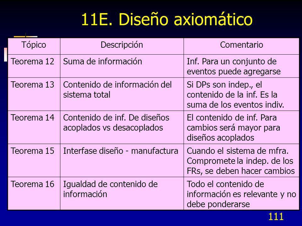 111 11E. Diseño axiomático TópicoDescripciónComentario Teorema 12Suma de informaciónInf. Para un conjunto de eventos puede agregarse Teorema 13Conteni