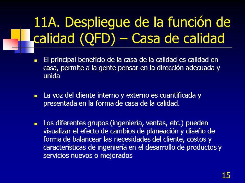 15 11A. Despliegue de la función de calidad (QFD) – Casa de calidad El principal beneficio de la casa de la calidad es calidad en casa, permite a la g