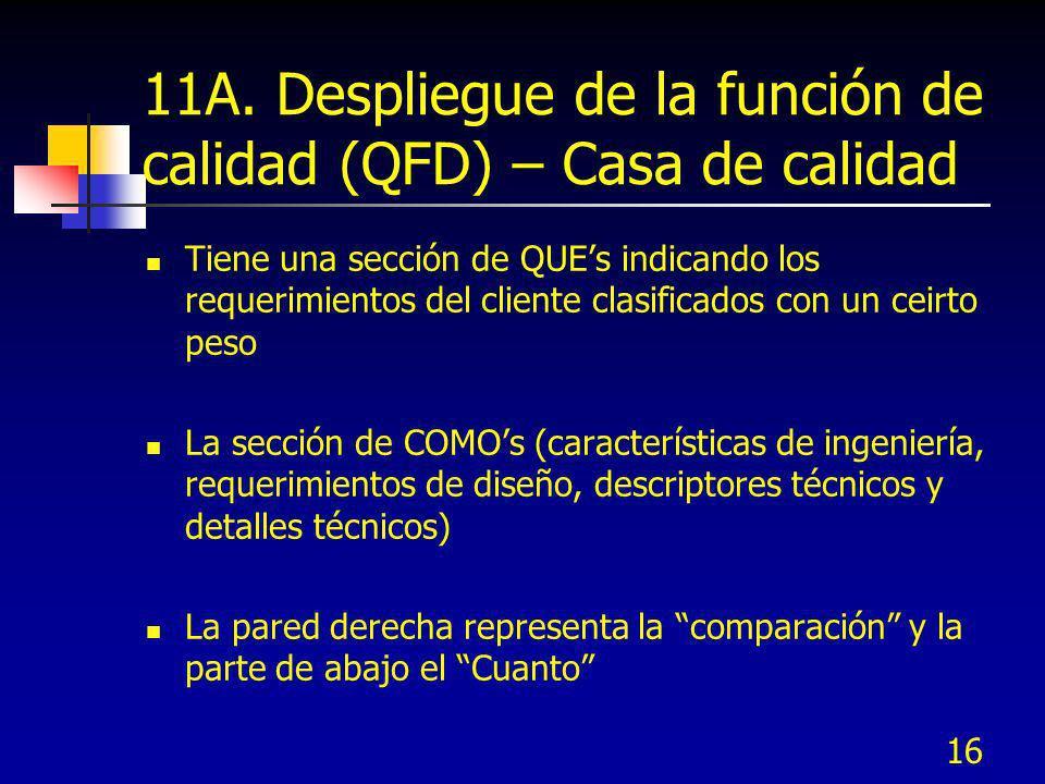 16 11A. Despliegue de la función de calidad (QFD) – Casa de calidad Tiene una sección de QUEs indicando los requerimientos del cliente clasificados co