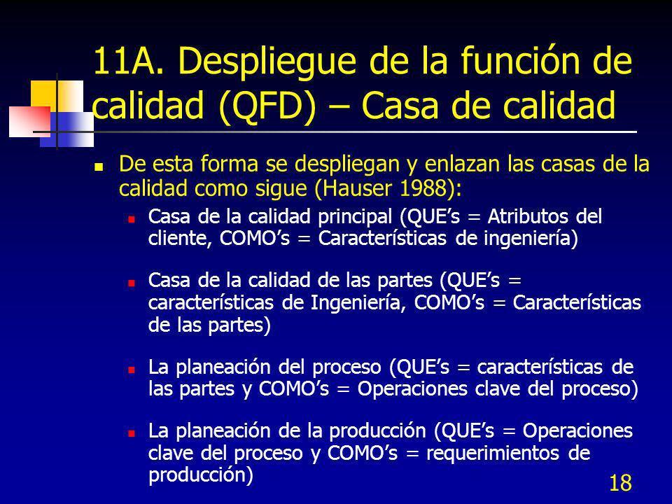 18 11A. Despliegue de la función de calidad (QFD) – Casa de calidad De esta forma se despliegan y enlazan las casas de la calidad como sigue (Hauser 1
