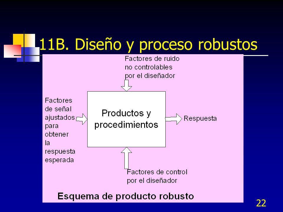 22 11B. Diseño y proceso robustos
