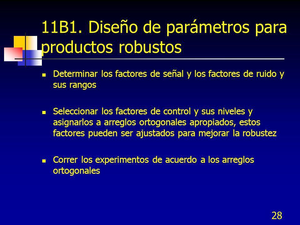 28 11B1. Diseño de parámetros para productos robustos Determinar los factores de señal y los factores de ruido y sus rangos Seleccionar los factores d