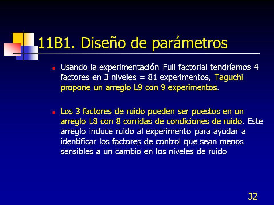 32 11B1. Diseño de parámetros Usando la experimentación Full factorial tendríamos 4 factores en 3 niveles = 81 experimentos, Taguchi propone un arregl