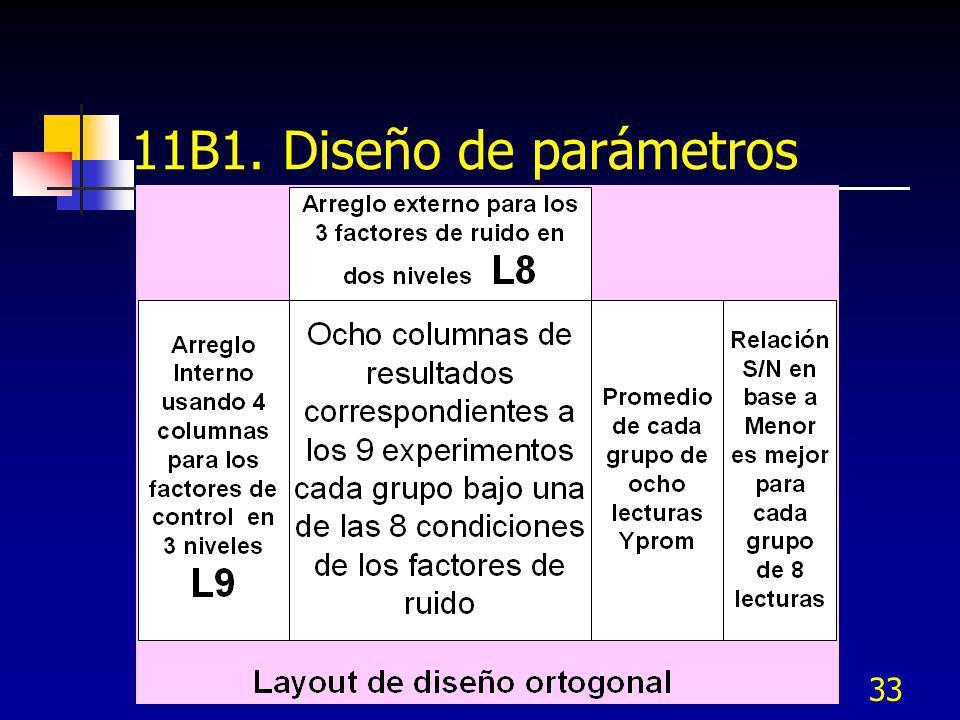 33 11B1. Diseño de parámetros