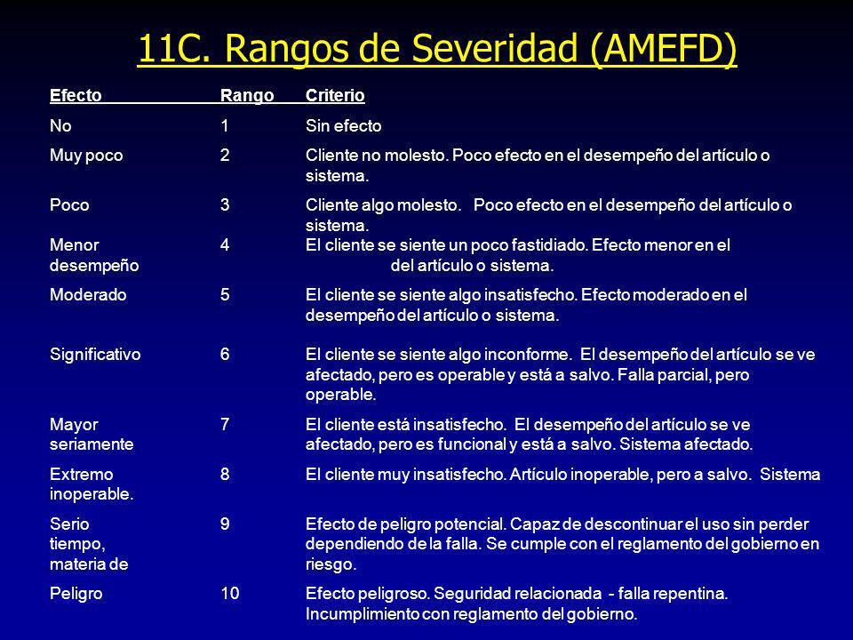 11C. Rangos de Severidad (AMEFD) EfectoRangoCriterio No1Sin efecto Muy poco2Cliente no molesto. Poco efecto en el desempeño del artículo o sistema. Po