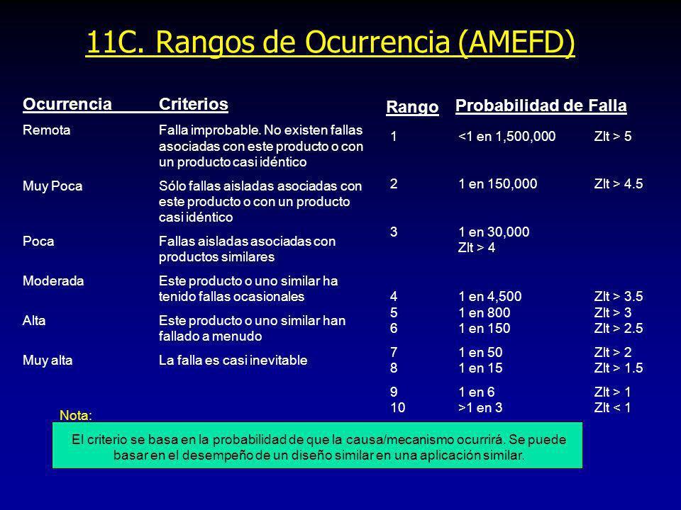 11C. Rangos de Ocurrencia (AMEFD) OcurrenciaCriterios RemotaFalla improbable. No existen fallas asociadas con este producto o con un producto casi idé