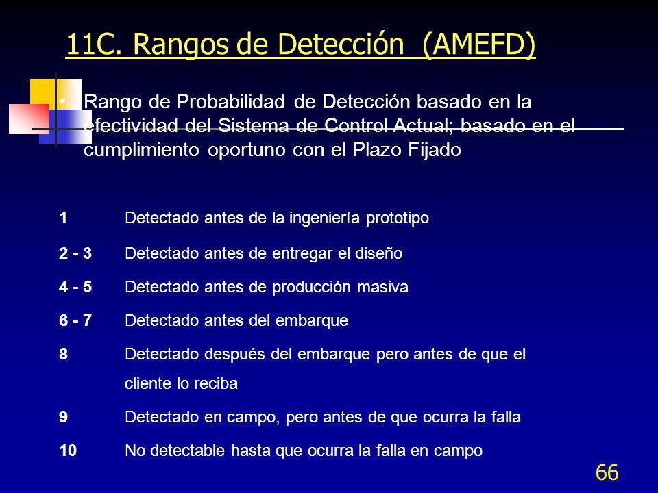 66 11C. Rangos de Detección (AMEFD) Rango de Probabilidad de Detección basado en la efectividad del Sistema de Control Actual; basado en el cumplimien