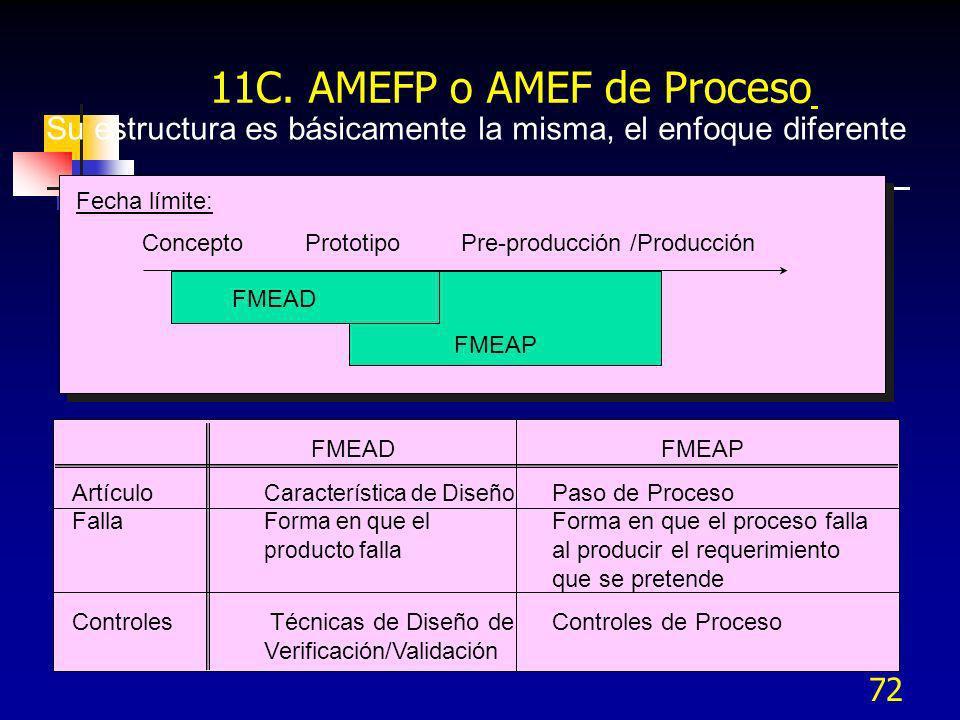 72 11C. AMEFP o AMEF de Proceso Su estructura es básicamente la misma, el enfoque diferente Fecha límite: Concepto Prototipo Pre-producción /Producció