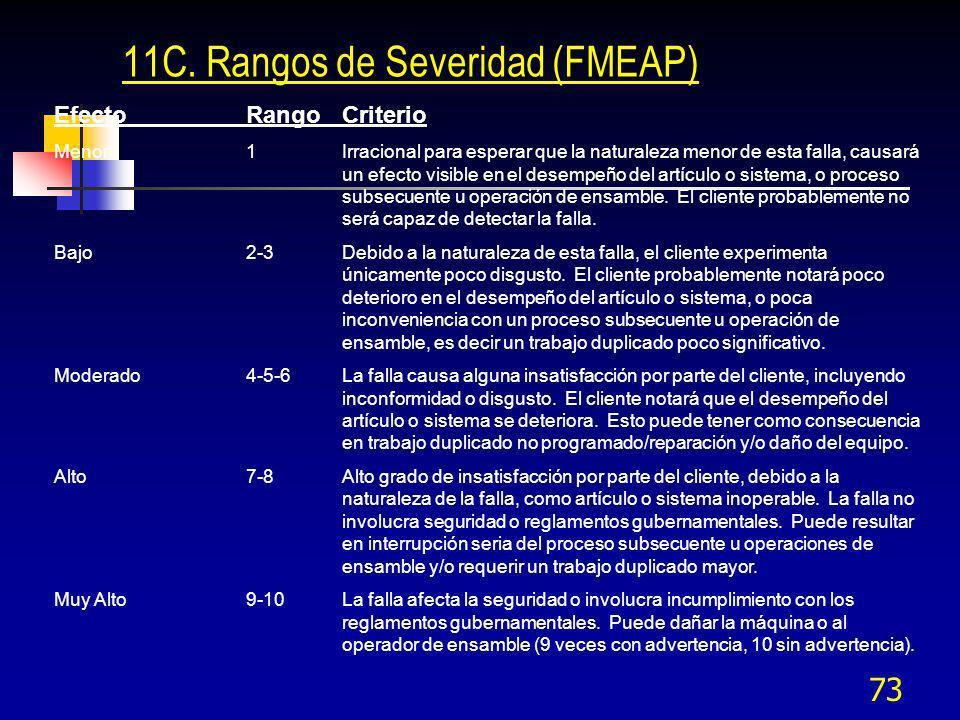 73 11C. Rangos de Severidad (FMEAP) EfectoRangoCriterio Menor1Irracional para esperar que la naturaleza menor de esta falla, causará un efecto visible