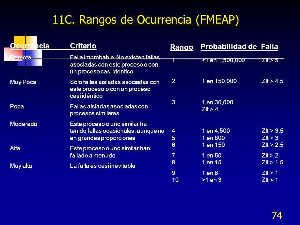 74 11C. Rangos de Ocurrencia (FMEAP) OcurrenciaCriterio RemotaFalla improbable. No existen fallas asociadas con este proceso o con un proceso casi idé