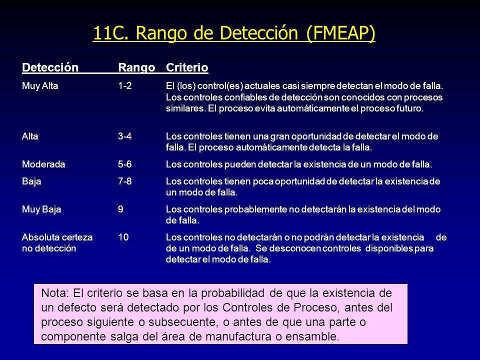 11C. Rango de Detección (FMEAP) DetecciónRangoCriterio Muy Alta1-2El (los) control(es) actuales casi siempre detectan el modo de falla. Los controles