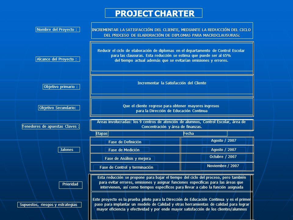 MAPA DE PROCESO DE LA ELABORACIÓN DE DIPLOMAS EN LA DEC DE LA UIA SIPOC PROVEEDORESENTRADASPROCESOSSALIDASCLIENTES CENTRO DE ATENCIÓN PROGRAMAS CONCLUIDOS ELABORACIÓN DE LISTAS LISTA POR PROGRAMA DEPARTAMENTO DE EDUCACIÓN SOLICITUDES DE REVISIÓN REVISIÓN DE LISTAS LISTAS DEFINITIVAS DEPARTAMENTO DE CONTROL ESCOLAR DEPARTAMENTO DE FINANZAS SOLICITUDES DE NO ADEUDOS REVISIÓN DE ADEUDOS INFORME DE ADEUDOS DEPARTAMENTO DE CONTROL ESCOLAR DEPARTAMENTO DE EDUCACIÓN, DE FINANZAS Y ALUMNOS LISTAS DEFINITIVAS, INFORMES DE ADEUDOS Y FOTOGRAFÍAS RECOOLECCIÓN, REORGANIZACIÓN, ELABORACIÓN DE DIPLOMAS Y PEGADO DE FOTOS DIPLOMAS TERMINADOS CENTRO DE ATENCIÓN