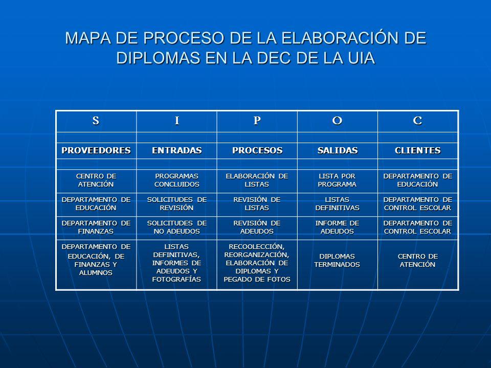 Variables Criticas de Calidad (CTQs) Y= f( X1 + X2 + X3 + Xn) Ciclo de Elaboración de diplomasElaboración de listasRevisión de listados Revisión de adeudos Elaboración de diplomas y pegado de fotos 1.2.- DEFINICIÓN DEL PROBLEMA SE ELIGIO ESTE PROYECTO YA QUE EN ESTE CICLO CADA VES SE ESTA HACIENDO MAS TIEMPO Y ADEMÁS EL QUE INTERVENGAN VARIAS ÁREAS OCASIONA ERRORES Y OMISIONES, ESTO SUCEDE, DESDE MI PUNTO DE VISTA, DEBIDO A QUE NINGUNA ÁREA SE HACE TOTALMENTE RESPONSABLE.