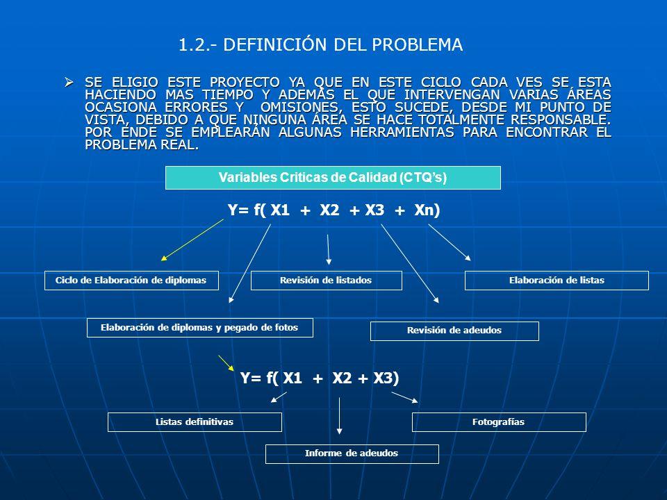 1.3.- ESTABLECER LA META NOS FIJAREMOS UNA META DE REDUCCIÓN DEL 65% DEL TIEMPO ACTUAL EN EL PROCESO DE ELABORACIÓN DE DIPLOMAS, SE CUENTA CON VARIOS PROCESOS MANUALES POR LO TANTO HAY PARTES DEL PROCESO QUE SE SALEN DE CONTROL Y ESTO OCASIONA LOS ERRORES.