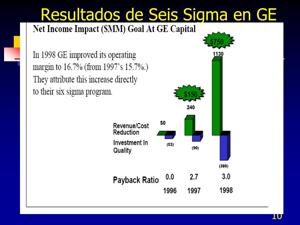 10 Resultados de Seis Sigma en GE