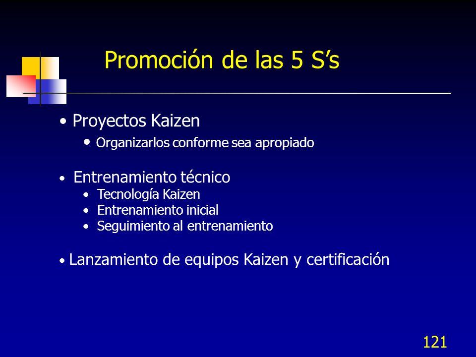 121 Proyectos Kaizen Organizarlos conforme sea apropiado Entrenamiento técnico Tecnología Kaizen Entrenamiento inicial Seguimiento al entrenamiento La